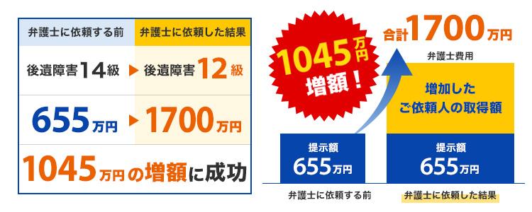 1045万円増額